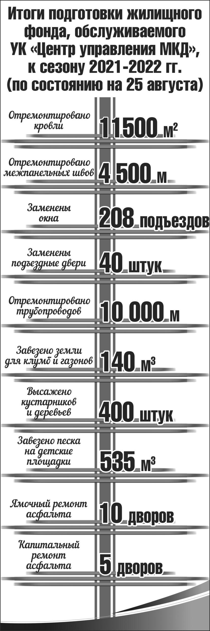 Инфографика МКД